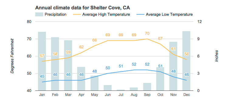 Annual rainfall and average temperature data for Shelter Cove, CA